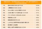 10月16日(金)ハマスタの阪神戦で収容率80%実験、高校No.1投手が慶応不合格 プロ志望表明でドラフトに異変、「 ぴあスポーツビジネスプログラム」ほか