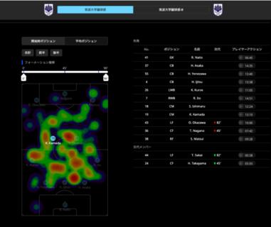 【Bepro11】サッカー映像分析プラットフォーム「Bepro11」が日本進出